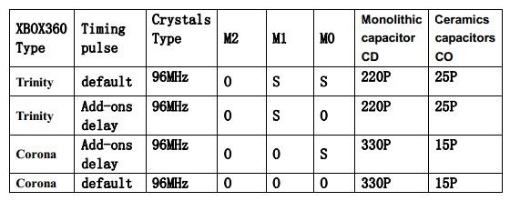 X360Run 1 0 Glitcher Yellow Board with 96MHZ Crystal